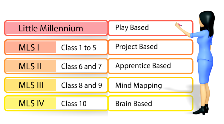 Millennium Learning System